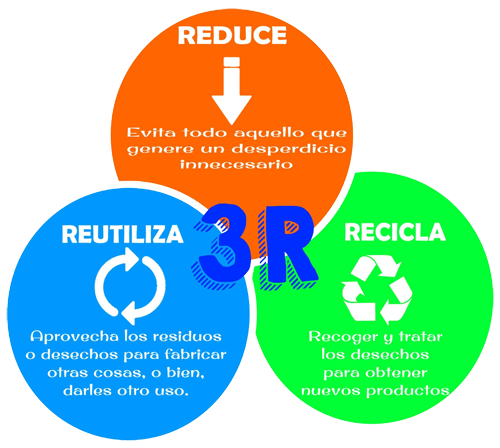 Las tres r una opci n para cuidar nuestro planeta for Importancia de oficina wikipedia